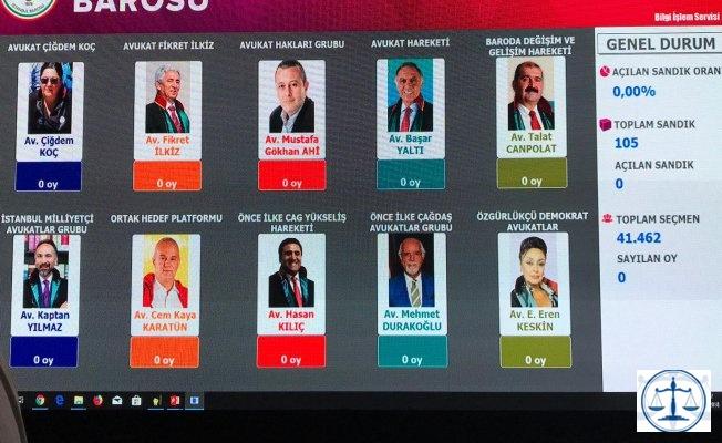 İstanbul Barosu seçimleri, Durakoğlu ile Kılıç başabaş gidiyor
